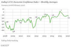 U.S. Economic Confidence Steady in February