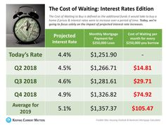 The Cost Of Waiting: Interest Rates Edition [INFOGRAPHIC] - Pineapple Homes LLC