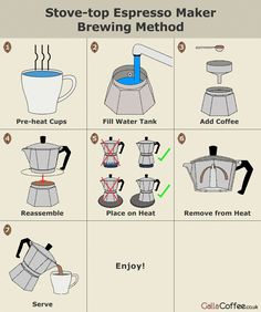 Diagram of how to brew coffee using a Moka pot. Get the full details by visiting… Diagram of how to brew coffee using a Moka pot. Get the full details by visiting… Best Espresso Machine, Espresso Maker, Espresso Coffee, Coffee Cafe, Coffee Drinks, Coffee Blog, Cuban Coffee, Coffee Barista, Coffee Uses