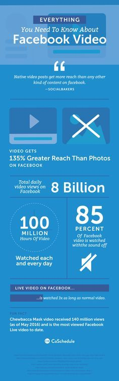 Video content is one of the most powerful content marketing strategy for social media and online marketing. You can create engaging video content for your business in seconds using Lumen5.com