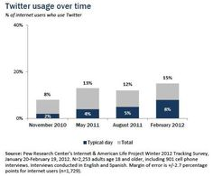 Finally, a look at the people who use Twitter. Twitter stats over the years. Brian Solis