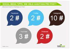 #SocialMediaStudie: Mehr #Reichweite durch die Nutzung von Hashtags via Facebook, Twitter und Instagram!