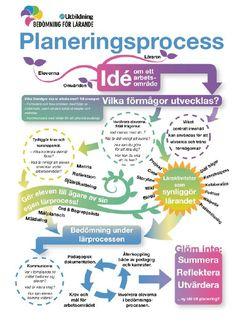Hur kan man tänka runt planering? | Lärande & bedömning