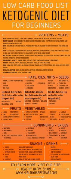 ketogenic food list PDF infographic – low carb clean eating, lose weight, get healthy. Grocery List, shopping list for beginners. - Keto Diet Food List Guide - What to Eat or Not Eat Ketogenic Food List, Low Carb Food List, Ketogenic Diet For Beginners, Diet Food List, Diets For Beginners, Ketogenic Recipes, Food Lists, Diet Tips, Diet Recipes