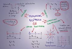 mapa-fis-potencial-eletrico-eletricidade Physics And Mathematics, Studyblr, Student Life, Study Tips, Chemistry, Knowledge, Notebook, Bullet Journal, Learning