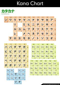 Hiragana memorisation complete...now on to Katakana...