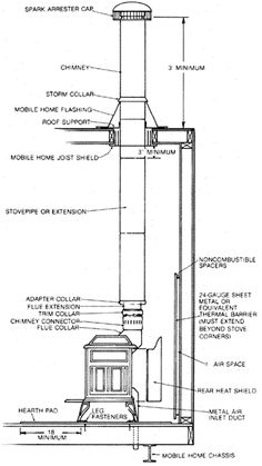 Installing a wood stove in a mobile home