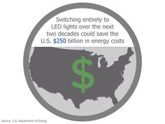 LED Lighting Fact | Energy Saving Switch | Switching entirely to LED lights over the next two decades could save the U.S. $250 billion in energy costs.