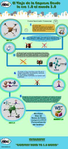 El camino de una empresa del 1.0 al 3.0 VÍA: webnido.es #infografia #infographic