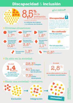 Infografía sobre la discapacidad y la inclusión en España