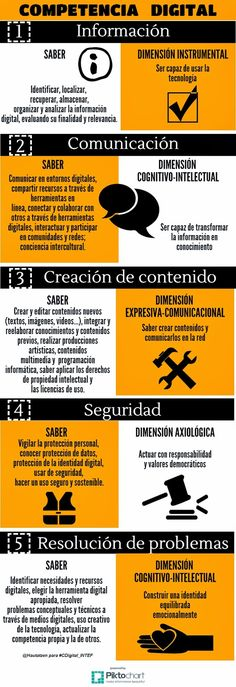 Competencia digital by Marian Calvo