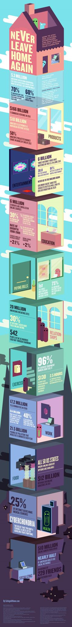 Unique Infographic Design, Never Leave Home Again #Infographic #Design (http://www.pinterest.com/aldenchong/)