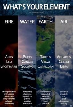 The Signs are fire-water-earth-air. More about Signs? Gemini And Sagittarius, Gemini Quotes, Virgo And Cancer, Aquarius Zodiac, Capricorn Traits, Scorpio Woman, Zodiac Sign Facts, Horoscope Signs, Zodiac Horoscope