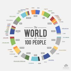 Educational infographic & data visualisation Chart: If the world were 100 people Infographic Description What languages would be spoken if the world were People Infographic, Infographics, Chart Infographic, Creative Infographic, Global Statistics, Population Mondiale, World Population, Les Religions, Information Design