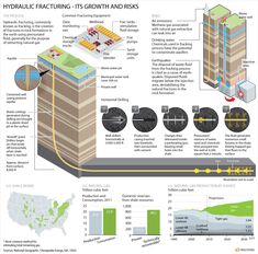 Disputes over environmental impact of 'fracking' obscure its future - Investigations Petroleum Engineering, Van Storage, Information Visualization, Power Energy, Information Graphics, Criminal Justice, Oil And Gas, Drinking Water, Game Design
