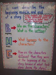 Great! I love this idea because it can help my student learn how to detect what belongs in the beginning, middle, and end of the writing and stories.  I love creative ideas because it makes my students more interested.  With ideas as this, my students will get a better understanding of writing!
