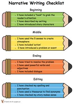 What a great anchor chart to use as a quick reference for narrative writing. I would put this up in the room and point to it when we practice narrative writing in our writer's notebook. English Writing Skills, Writing Lessons, Teaching Writing, Student Teaching, Writing Strategies, Writing Resources, Esl Writing Activities, Writing Checklist, Third Grade Writing