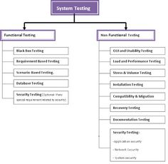 Chronicles of testing blueprint of a test strategy software chronicles of testing blueprint of a test strategy software quality assurance pinterest test strategy software testing and software malvernweather Gallery