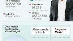 Ignacio Gómez Escobar / Retail Marketing - Colombia: Éxito negocia llegada de H&M a Viva Envigado