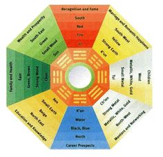 BASIC FENG SHUI FOR YOUR HOME