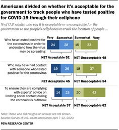 Americans divided on whether it's acceptable for the government to track people who have tested positive for COVID-19 through their cellphone, 2020  Source: Pew Research Center