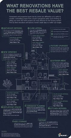 guidance on which renovations represent the best value, investment-wise. i like the whole blueprint styling of the document too :)
