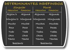 CUANTIFICADORES Spanish Grammar, Spanish Teacher, Spanish Classroom, Spanish Language, Spanish Immersion, High School Spanish, Vocabulary Building, Third Grade, Teaching