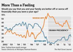 8-8-2012: U.S. ECONOMY SLOWLY GETTING BETTER.
