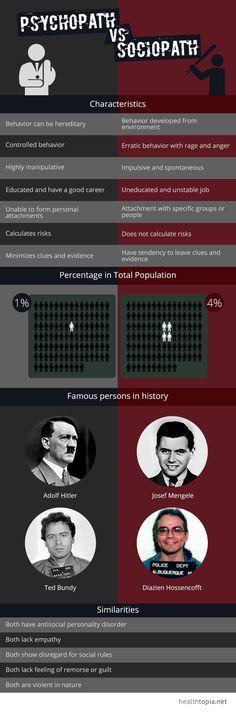 Psychopath Vs Sociopath Infographic