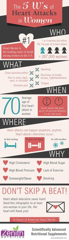 The 5 W's Of Heart Attacks In Women. Causes of heart attack - high cholesterol, high blood pressure, over weight/obese, high blood sugar, lack of exercise, smoking. Best supplements from Zenith Nutrition. Health Supplements. Nutritional Supplements. Health Infographi