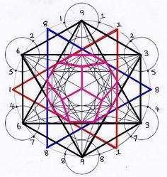 Fibonacci Sequence ~ the Platonic Solids ~ Sacred Geometry