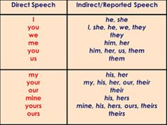 Direct & Reported Speech in English