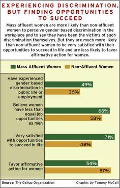 Marketing to Mass Affluent Women