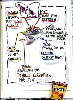 Die M & M Icebreaker-Methode - Sandra Dirks - Die M & M Icebreaker-Methode sandra-dirks.de / … Informationen zu Die M&M Icebreaker-Methode – S - Resume Skills, Massachusetts Institute Of Technology, Sketch Notes, Ice Breakers, Design Thinking, Social Work, Bullet Journal, Teamwork, Classroom Management