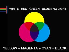 The Basics of Subtractive Color Mixing