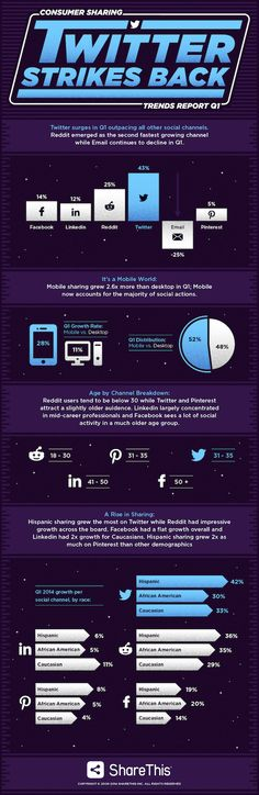 Social Media [Infographic] 2014 : Twitter Is The Fastest Growing #SocialMedia Sharing Site