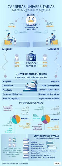 Carreras universitarias: ¿Cuáles son las más elegidas por los argentinos? - Télam - Agencia Nacional de Noticias