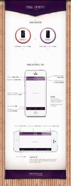 iPhone App Design: Mini-Guide by Joanna Ostafin, via Behance
