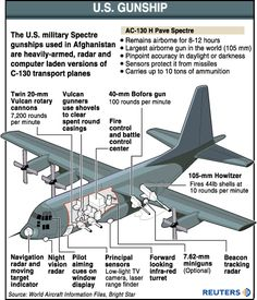 "AC-130 Spectre.  This is the best of the heavy hitters.  Over seas this thing was a life saver.  When we heard those engines ""humming"" you knew it was all gonna be ok."