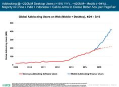 Mary Meeker's 2016 Internet Trends, Ad Blocking