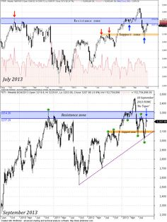 Straits Times Index hits resistance after FOMC 'No taper'; level unchanged after 2 months between support resistance #stockmarket #stockindex #singapore #federalreserve #fomc