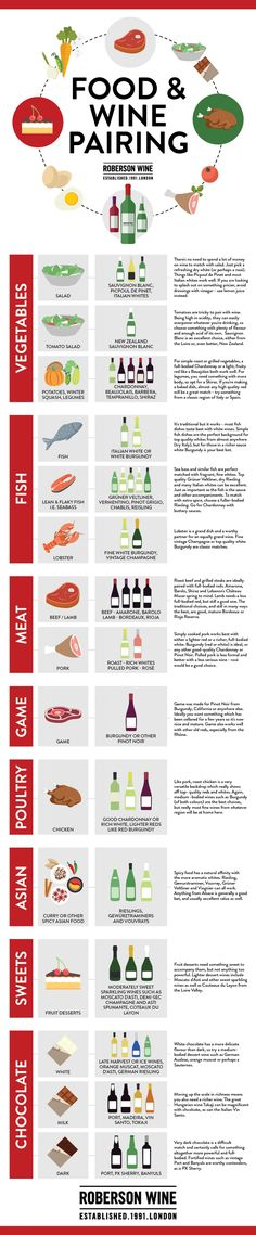 use this graphic to help you decide what foods + wines pair well
