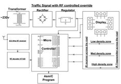 Block Diagram of the Three-Phase Fully Controlled Bridge Rectifier ...