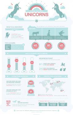 Infografik: Fictional Facts About Unicorns