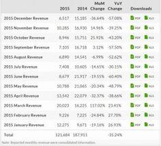 HTC's sales were down 35% last year - News Phones