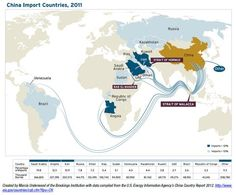China overtakes US as the biggest importer of oil.