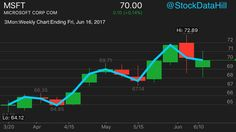 #E3 #E32017 #Weekly #Stock #Charts for #Microsoft $MSFT ends with a #Bullish #Candle with the #Closing #Line lower; an #Indecisive #Chart.