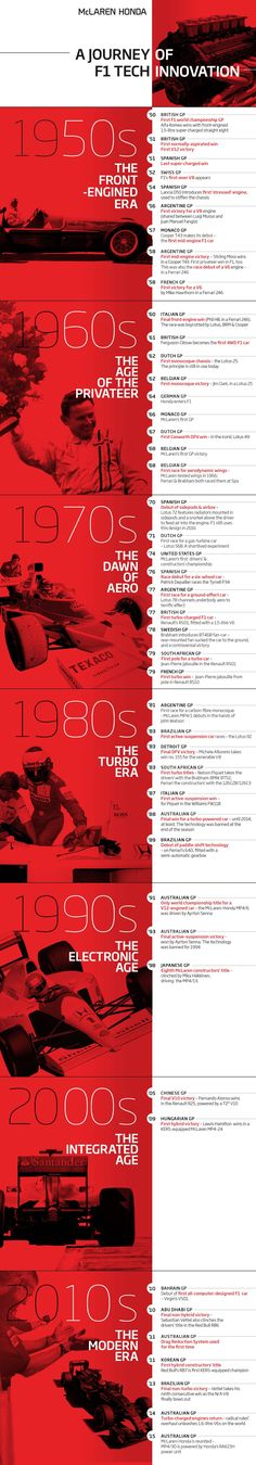Journey of F1 tech innovation [infographic]