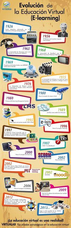 La historia de la Educación Virtual #eLearning