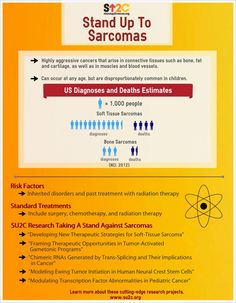 #PIP Standing Up To Sarcomas through an annual fundraiser to benefit #sarcomaresearch